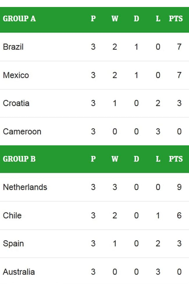 Brazil, Mexico, Holland and Chile are all through to the round of 16.