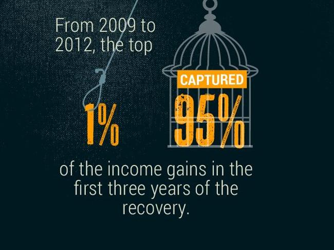Recovery from the financial crisis has disproportionately benefited the wealthy.