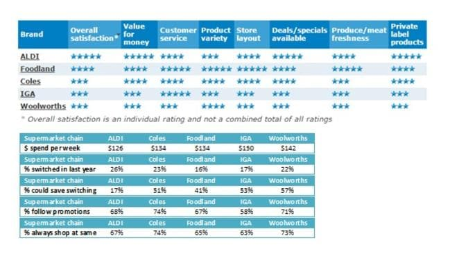 Aldi again has the highest customer satisfaction rating of Australian supermarkets.