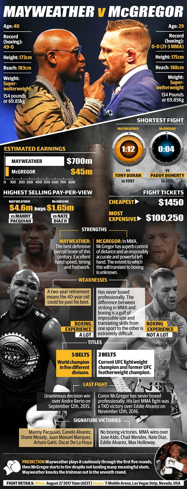 Mayweather v McGregor: the mega-fight by the numbers