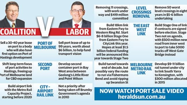 Coalition v Labor.