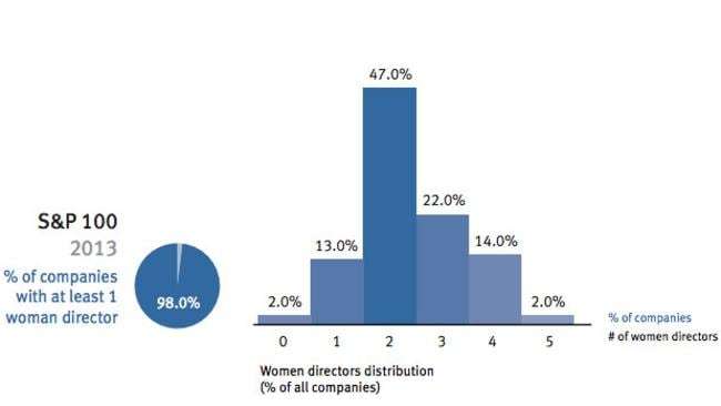 Percentage of S&P 100 companies with female board members. Picture: Supplied.
