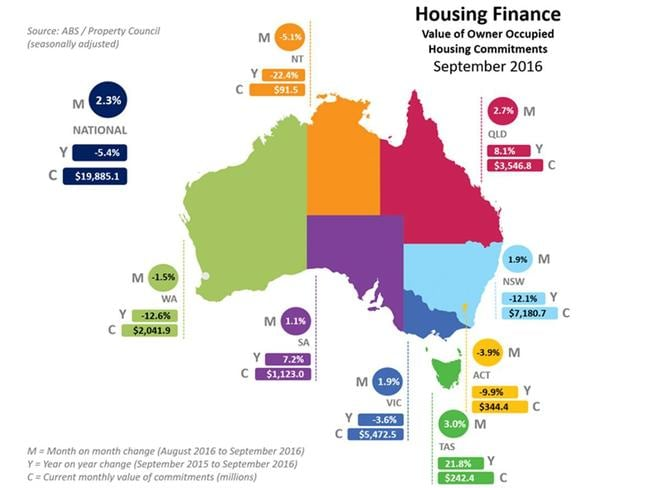 Housing Finance September 2016 Source: Property Council of Australia/ABS