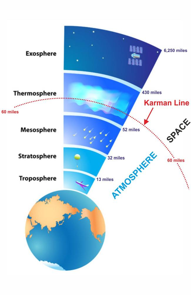 The Karman line is generally considered to be what separates Earth's atmosphere and outer space.