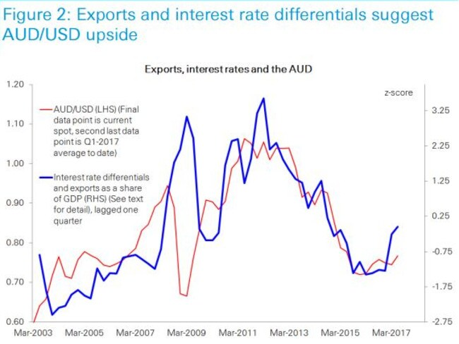 Mr Boyton's comparison of exports and interest rate differentials. Picture: Deutsche Bank, ABS, Bloomberg Financial LP