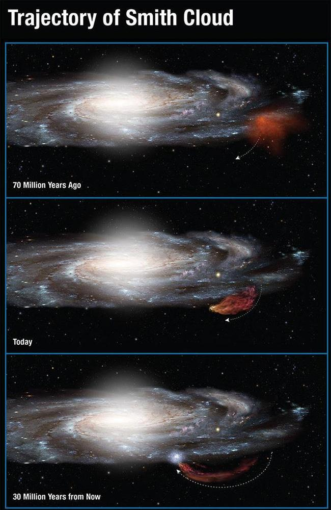 100-million-year trajectory of the Smith Cloud shown in this NASA diagram.