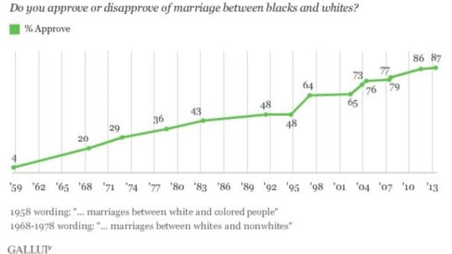 87 per cent of Americans were found to support interracial marriage in 2013.