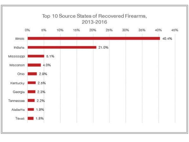 Nearly 60 per cent of Chicago's guns come from outside the state. Picture: Chicago Police Department