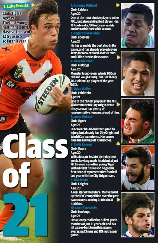 Luke Brooks heads our list of best young talent in the game.