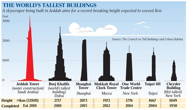 Future Tallest Building In The World Under Construction saudi city jeddah to build world's tallest tower