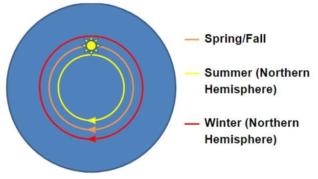 When the sun is further away from the North Pole, it's winter in the northern hemiplane (or hemisphere) and summer in the south