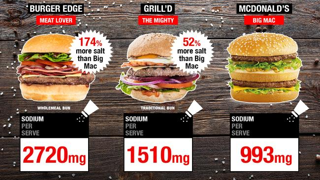 burgers in melbourne hungry gourmet burgers may have more calories than a big mac the. Black Bedroom Furniture Sets. Home Design Ideas