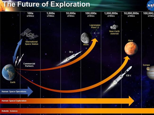 Where we hope to go: The future of space exploration. Image credit: NASA