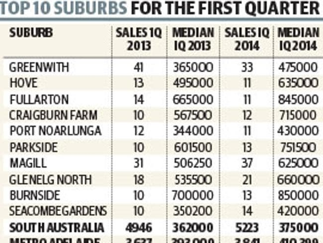 Top 10 suburbs for the first quarter of 2014