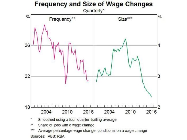 Graph showing decline in frequency and size of wage changes: Picture: Reserve Bank Governor