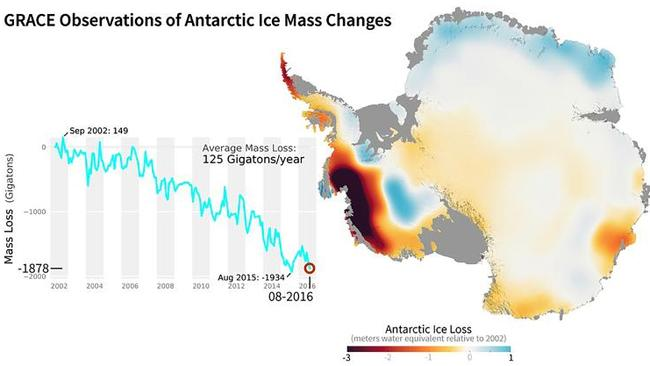 NASA's GRACE mission used satellites to measure changes in ice mass. This image shows areas of Antarctica that gained or lost ice between 2002 and 2016. The dark red is where the ice shelf has lost 3m.