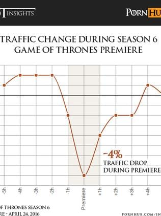 Look at that dip when the premiere is airing. Graphic: Pornhub