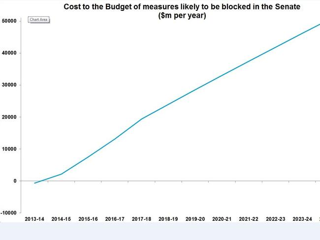 Up, up and away ... this graph tracks the projected annual cost to the budget of measures likely to be blocked in the Senate.