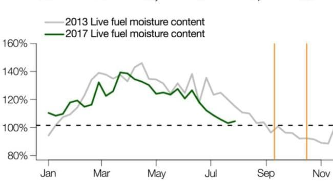 Similarly, the moisture levels of live fuel have also reached a critical dry level earlier in 2017 than in 2013.