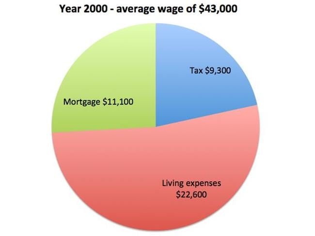 How an average wage could be spent in the year 2000.