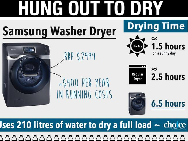 A Choice analysis of Samsung's washer dryer showed the time it takes to complete a cycle is longer than most people want to wait. Picture: Choice