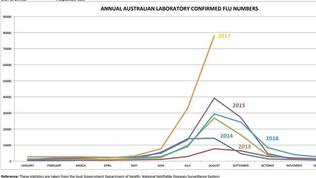 Annual Australian laboratory confirmed flu numbers. Picture: Department of Health
