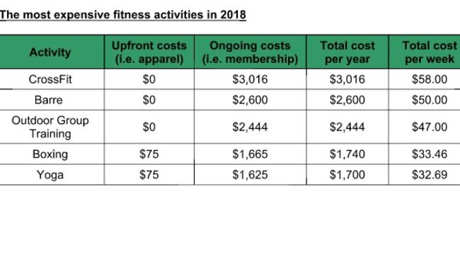 Cost of fitness. Picture: Supplied