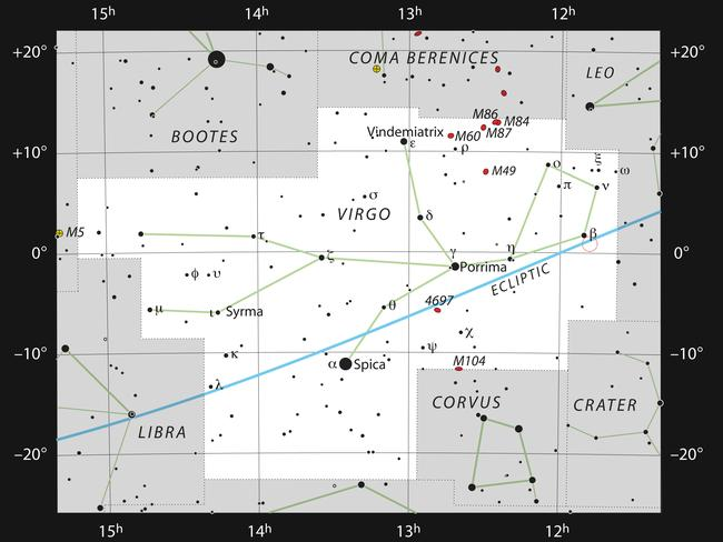 This chart shows the zodiacal constellation of Virgo (The Virgin). This constellation is home to the faint red dwarf star Ross 128, marked with an open red circle, also sometimes known as Proxima Virginis. Picture: ESO