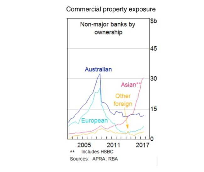 There's been a big jump in Asian investment in Australian commercial real estate.
