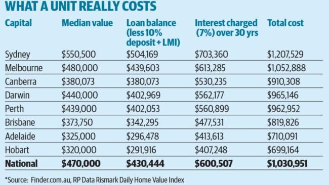A unit can end up costing you a lot more than you think.