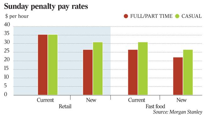 Cut To Penalty Rates Boosts Retail Earnings Morgan Stanley
