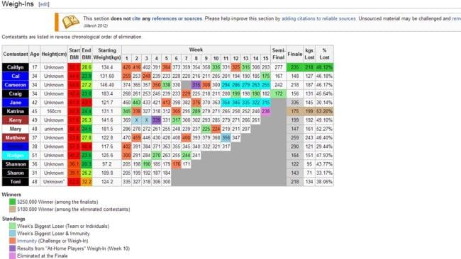 Caitlin's name, which is spelt incorrectly, sits at the top of the leader board in this Wikipedia page.