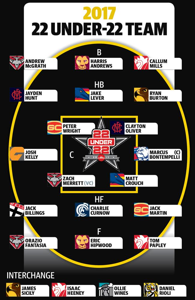The best under-22 team in the AFL — as voted by the players.