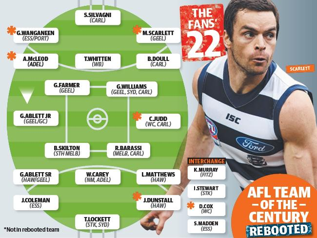 The Fan's AFL Team of the Century.