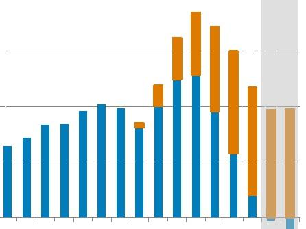 ANZ graphs for housing story