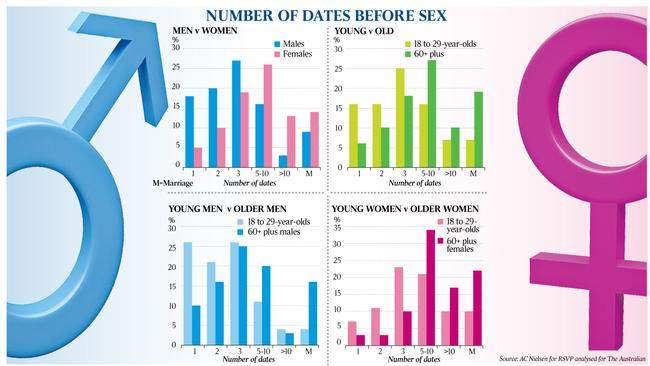 And so to bed     a new sexual etiquette for online daters Dates before sex