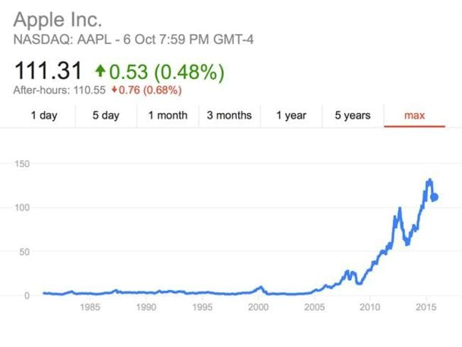 If only you'd bought thousands of shares 10 years ago. Isn't hindsight wonderful?