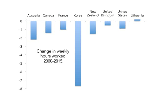 Source: OECD Annual average hours actually worked per worker.