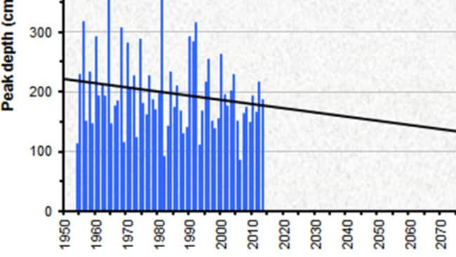 Obviously the projection into the future cannot be relied upon. But the line of decline from the 1950s to the present day is very accurate. The blue bars represent the peak depth at Spencer's Creek. And for those asking why the measurements don't start before the 1950s, it's because there was no Snowy Hydro scheme then, so nobody bothered. Image by Glen Fergus, gergs.net.