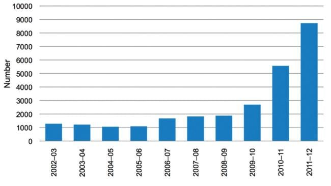 The number of performance- and image-enhancing drugs detected at Australian. Graph: ACC Illicit Drug Data Report.