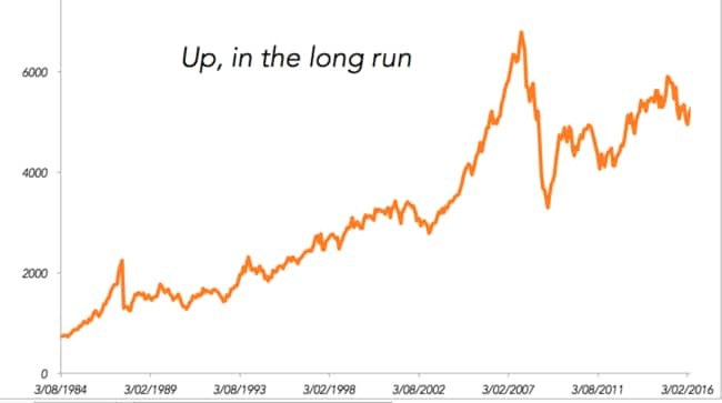 The sharemarket has a clear long-term trend.