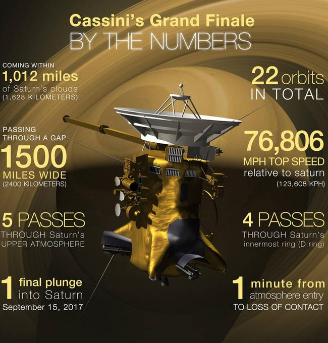 Some key numbers for Cassini's Grand Finale and final plunge into Saturn. Credits: NASA/JPL-Caltech