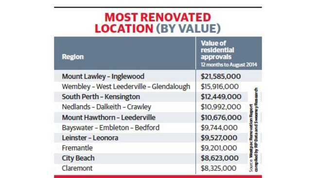Wa s top 10 renovation hot spots revealed as value of for 218 st georges terrace perth
