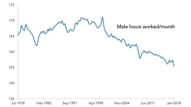 Australian men are working much less than even 20 years ago.