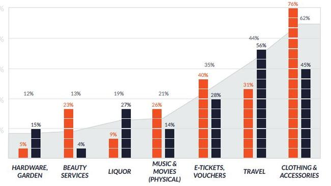What Baby Boomers (blue) and Gen Zs (orange) buy most online.