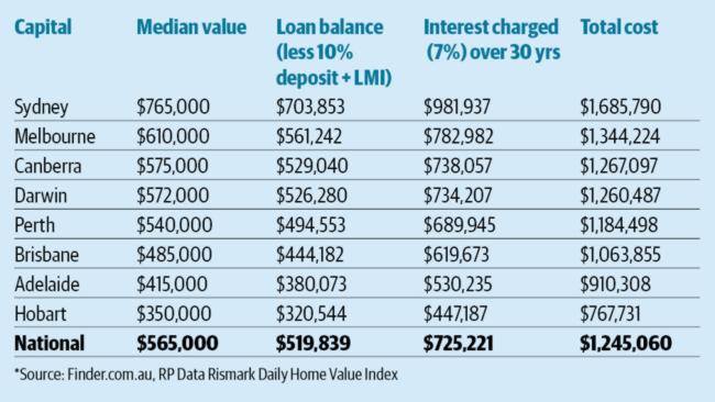 YOU could end up paying a lot more than you expect for your home.