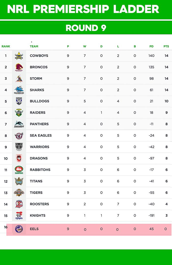 The ladder as it stands after the Eels were docked all their points.