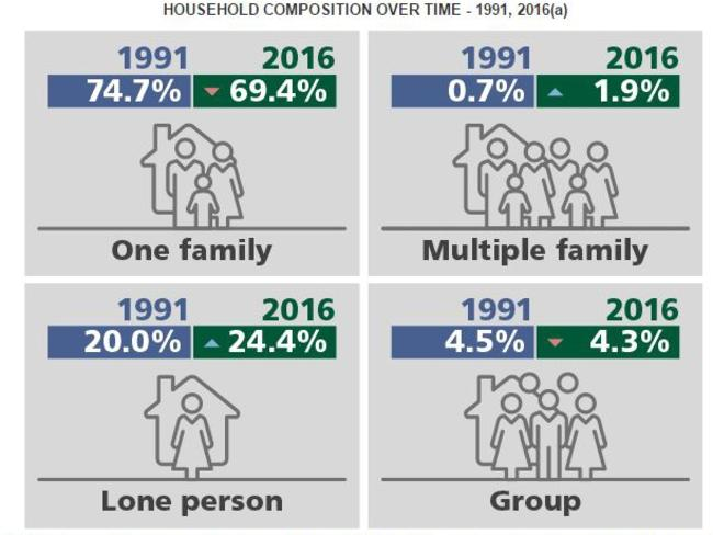 The make-up of Australian households, as determined by the 2016 Census data. Picture: ABS