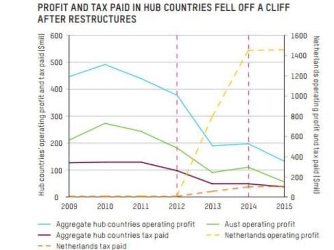 Oxfam shows the dramatic impact of the company's restructure on the amount of tax it was liable to pay.