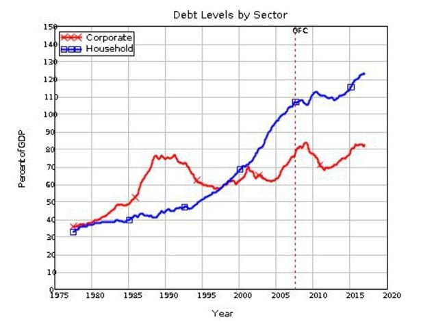 Household debt has also taken off as corporate debt levels have fallen. Table Source: Steve Keen.